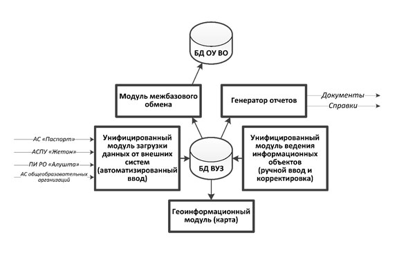 "ACS OF ""INTEGRATSIYA-SVO"" AS THE BASIS OF CREATION OF THE PERSPECTIVE AUTOMATED SYSTEM OF INTEGRATED MANAGEMENT OF MILITARY EDUCATION IN MO OF THE RUSSIAN FEDERATION"